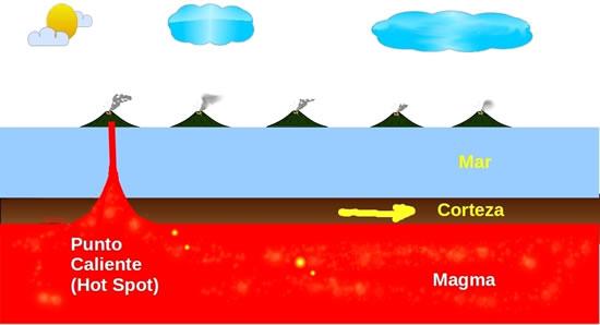 Debajo del lecho oceánico hay un «punto caliente» que da origen a un volcán.