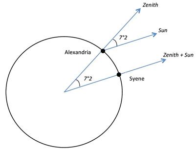 Cómo midió Eratóstenes la circunferencia de la Tierra