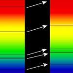 Corrimiento al rojo de las líneas espectrales en el espectro visible de un supercúmulo de galaxias distantes (derecha), comparado con el del Sol (izquierda). Wikipedia