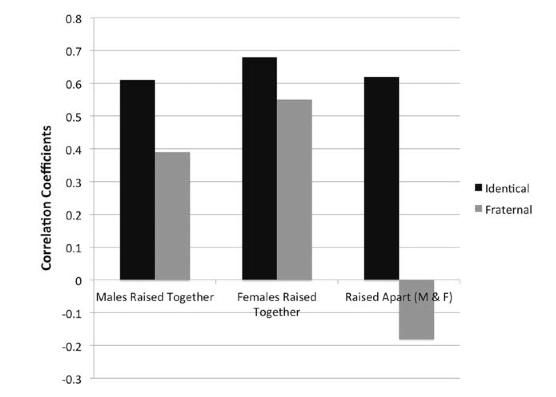 Figura 1. Correlaciones entre las orientaciones políticas de gemelos idénticos y fraternos, educados juntos y por separado.