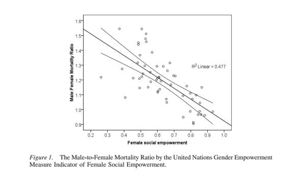"""Relación positiva entre mortandad masculina y """"empoderamiento"""" femenino"""