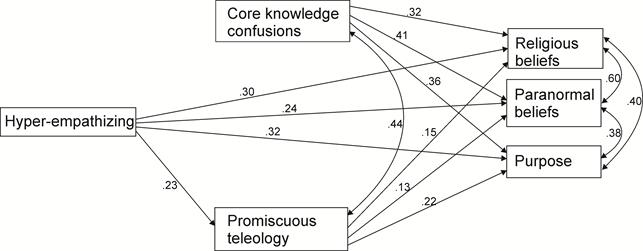 Distintas correlaciones entre la empatía y las creencias religiosas y paranormales
