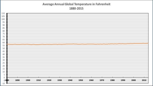 Temperaturas anuales medias